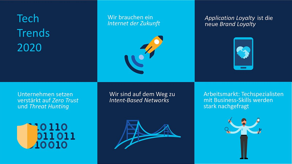 Cisco Trends 2020 Visualisations